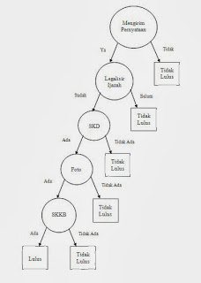 Siprianus blog pohon keputusan dan tabel keputusan tabel keputusan merupakan metode pengambilan keputusan yang cukup sederhana metode ini menggunakan bantuan tabel yang berisi hubungan antara beberapa ccuart Images