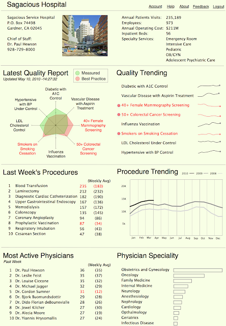 Notional Hospital COO Dashboard Design