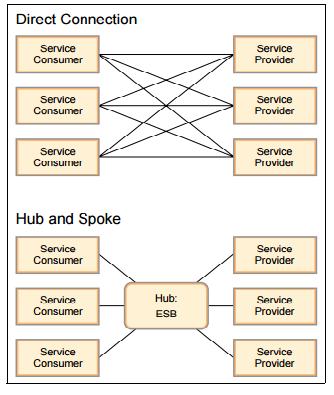 Implementation of IBM Websphere ESB