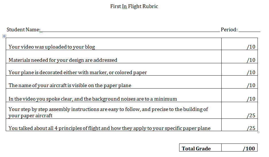 essay writing rubric college