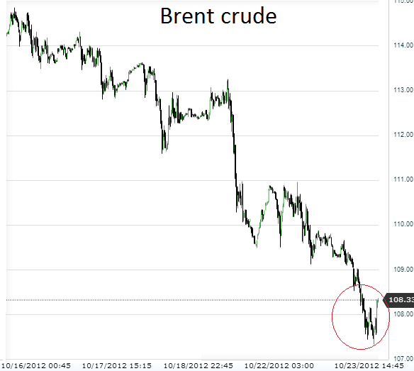 Brent crude forexpros
