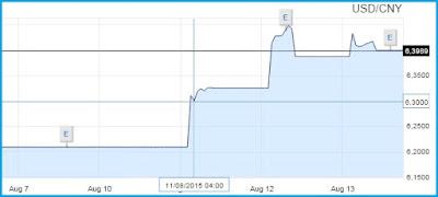 svalutazione renminbi