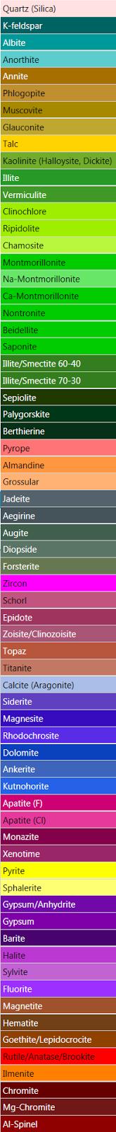 FEI Automated Mineralogy Colour Scheme