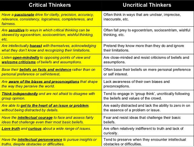 Characteristics of critical thinking