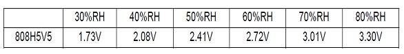Tabel Korelasi tegangan output dengan kelembaban