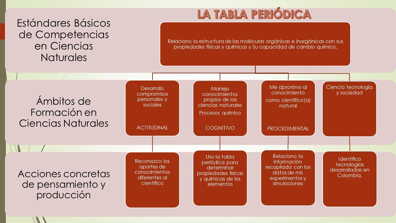 temas y estndares de competencia tratados en el proyecto educativo tic - Tabla Periodica De Los Elementos Basicos