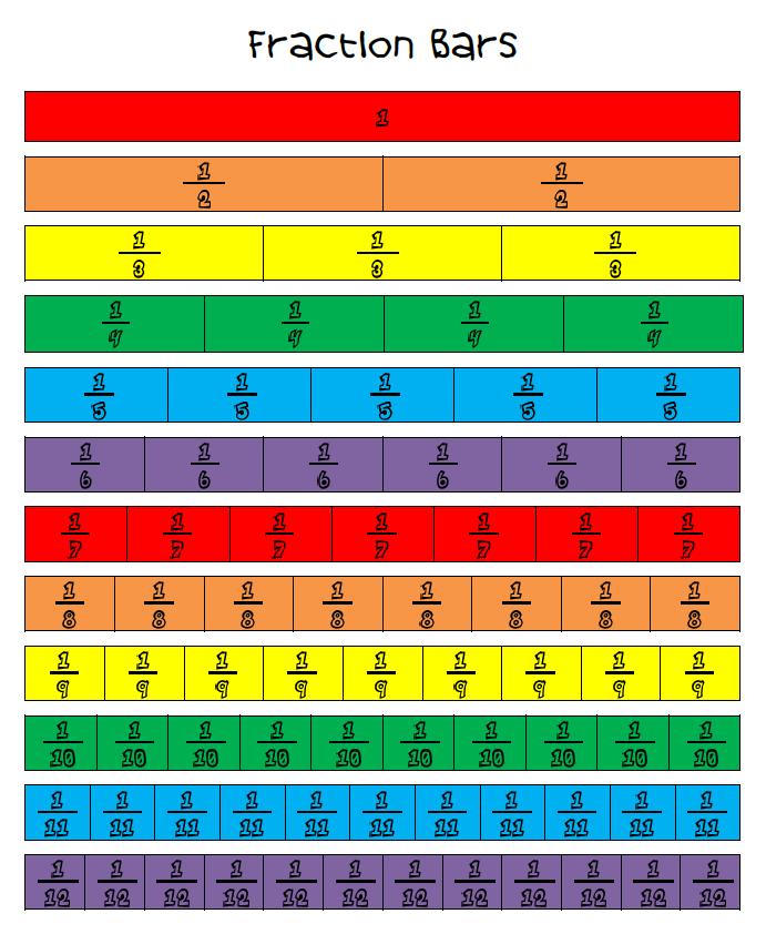 Fractions homework y4 – Fraction Wall Worksheet