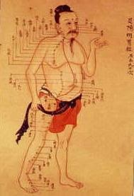 Ancient Chinese Acupuncture chart