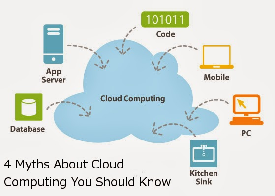 Myths About Cloud Computing