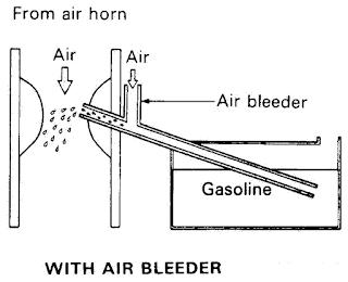 Fungsi Air Bleeder Pada Karburator