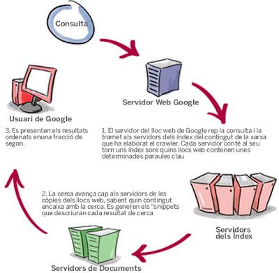 Esquema de fluxe de treball del procés d'una cerca, breu introducció al funcionament de Google. Estrategeek Vic