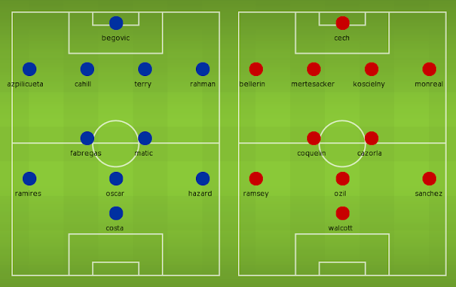Possible Lineups, Team News, Stats – Chelsea vs Arsenal