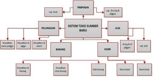 Analisa desain sistem penjualan dan stok barang satu hati diagram konteks ccuart Image collections