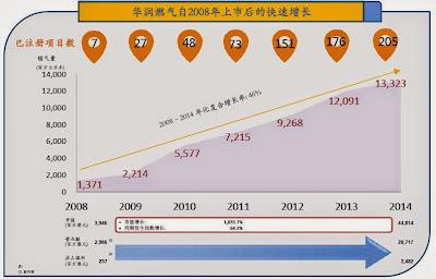 華潤燃氣自2008年上市後的快速增長