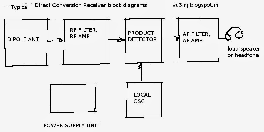 indrajitsinh  direct conversion receiver