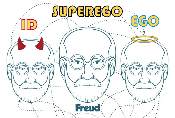 id ego super ego As if the ego's job wasn't hard enough, playing referee between the id and reality, its performance is under constant scrutiny by a relentless judge, the superego while the ego negotiates with the id, trying to prevent another tantrum, the superego judges the performance.