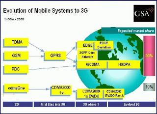 Skema Perkembangan Telekomunikasi