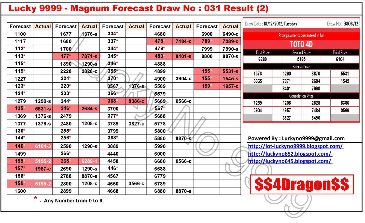 Magnum Forecast Chart 2013