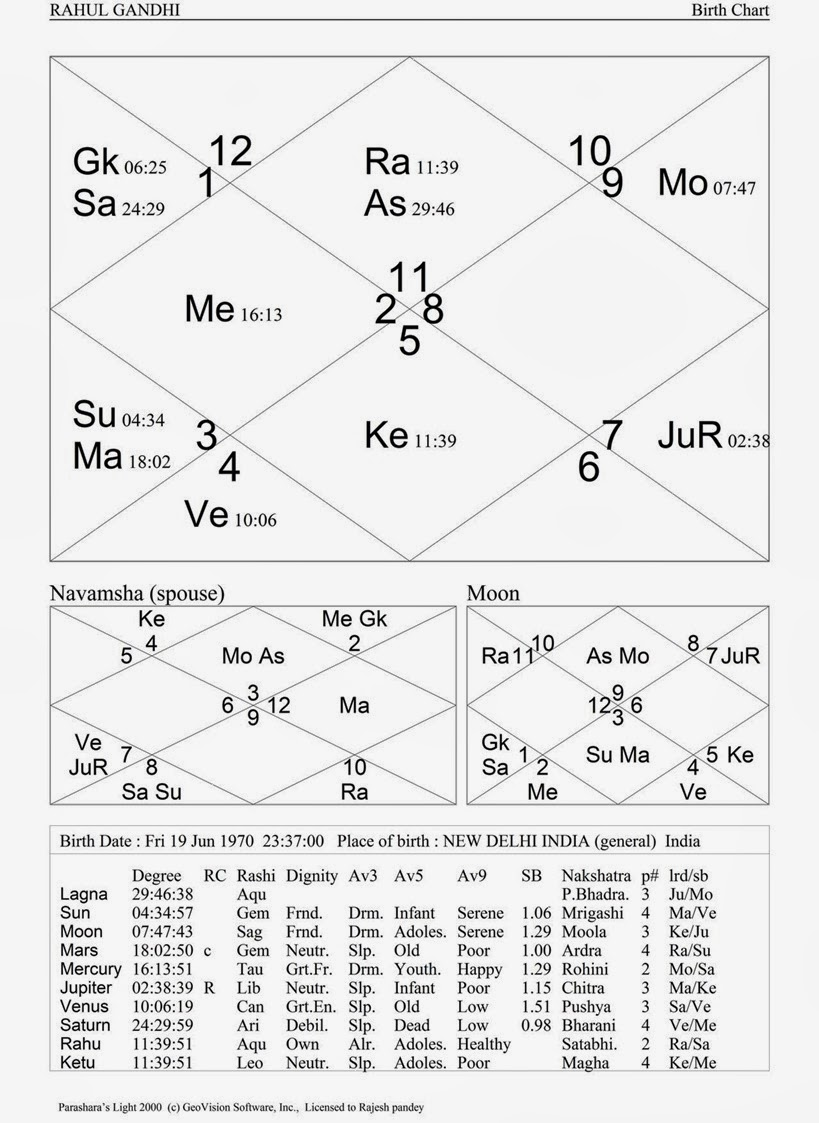 Indian general elections astrological predictions part 4