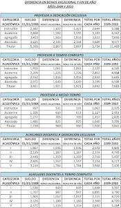 TABLA DIFERENCIA BONOS AÑOS 2009 Y 2010