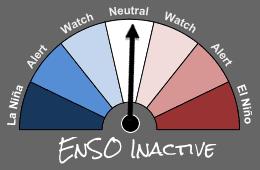 BoM ENSO Tracker