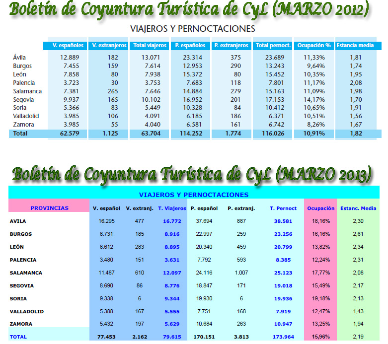 Datos de turismo rural marzo 2013 cyl positivos palencia for Oficina de turismo de palencia