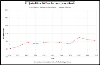 Stock market (Dow Jones Index) forecast for next 10 Years performance /returns