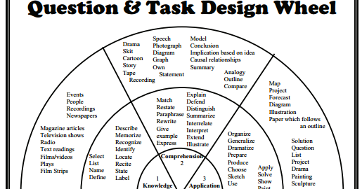 Bloom S Taxonomy Question And Task Design Wheel