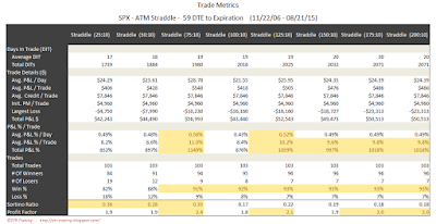 SPX Short Options Straddle Trade Metrics - 59 DTE - Risk:Reward 10% Exits