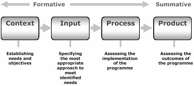 the cipp model The results of the factor analysis indicated that the cipp evaluation model scale  consisted of four factors: cipp and included 34 items.