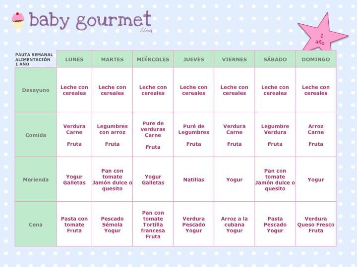 Baby gourmet blog men beb 1 a o tabla de alimentaci n semanal infantil 1 a o - Cenas para bebes de 15 meses ...