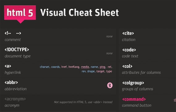 HTML5 Visual Cheat Sheet