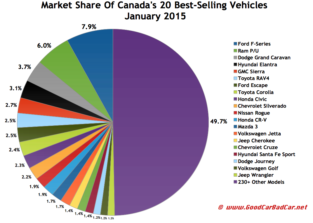 Canada best selling autos market share chart January 2015