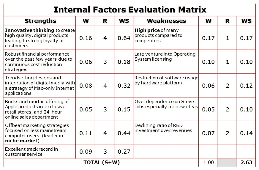singtel internal factor evaluation matrix To determine malaysia airline system berhad ( mas ) strengths, weaknesses, opportunities and threats to develop internal factor evaluation ( ife ) and external factor evaluation ( efe ) of.