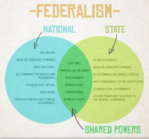 pengertian negara federal  ciri negara federal dan contoh negara federal