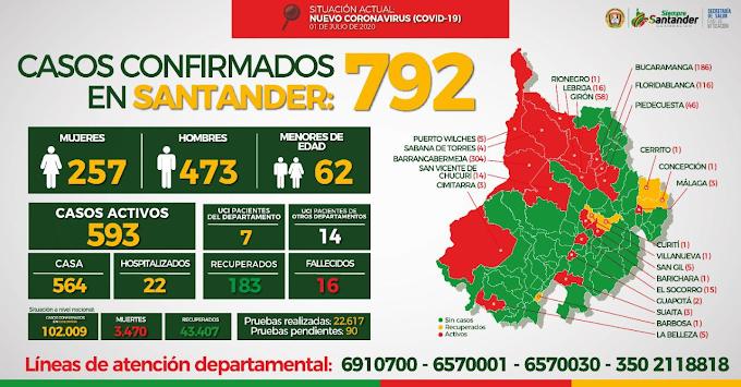 COVID-19: Colombia sobrepasó los 100 mil contagios