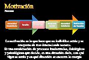 Procesos de la motivacion. Publicado por EMPRENDEDORES3R en 15:31 imagen