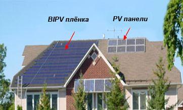 Новейшие технологии получения энергии