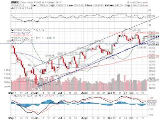 Gráfico do mercado de ações norte-americano