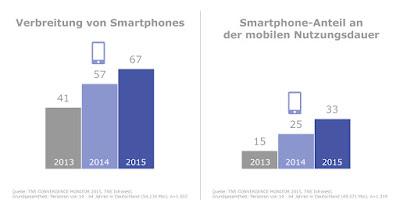 Verbreitung von Smartphones und Anteil mobiler Internetnutzung steigt