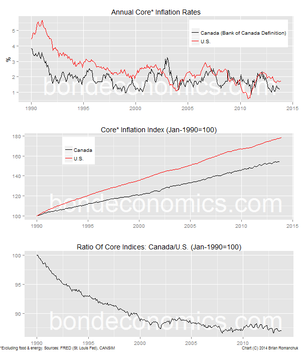 Chart: Core Inflation Trends - Canada And U.S.