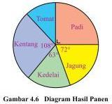 Soal Matematika SD Kelas 6 - Latihan Bab 4