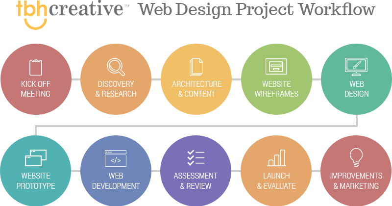 Web Design Workflow What To Expect When Starting A Website