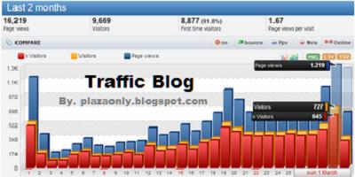 Cara Mudah Meningkatkan Traffic Blog