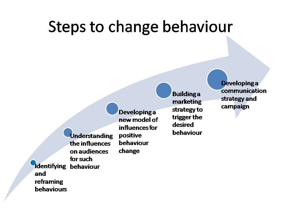 can marketing change behaviour By recognizing which of the five stages of change you find yourself in at any one time with respect to any one behavior you're trying to change, you can maintain.