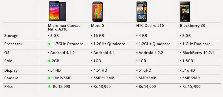 compare Micromax Canvas Nitro A310 with moto g , blackbery,htc