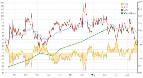 2010年度のTSSとCPの推移