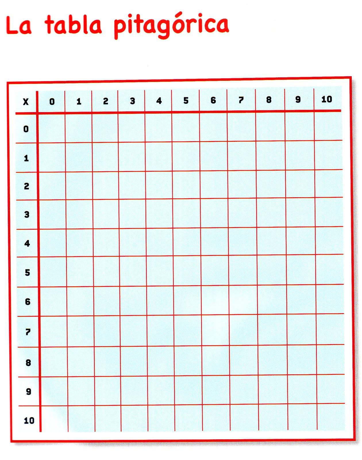 Aula se o sory la tabla pitag rica for Table de 0 6