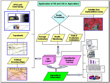 Remote Sensing Agriculture Flow Chart Remote Sensing Agriculture