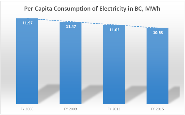 Residential Electricity Consumption Per Capita
